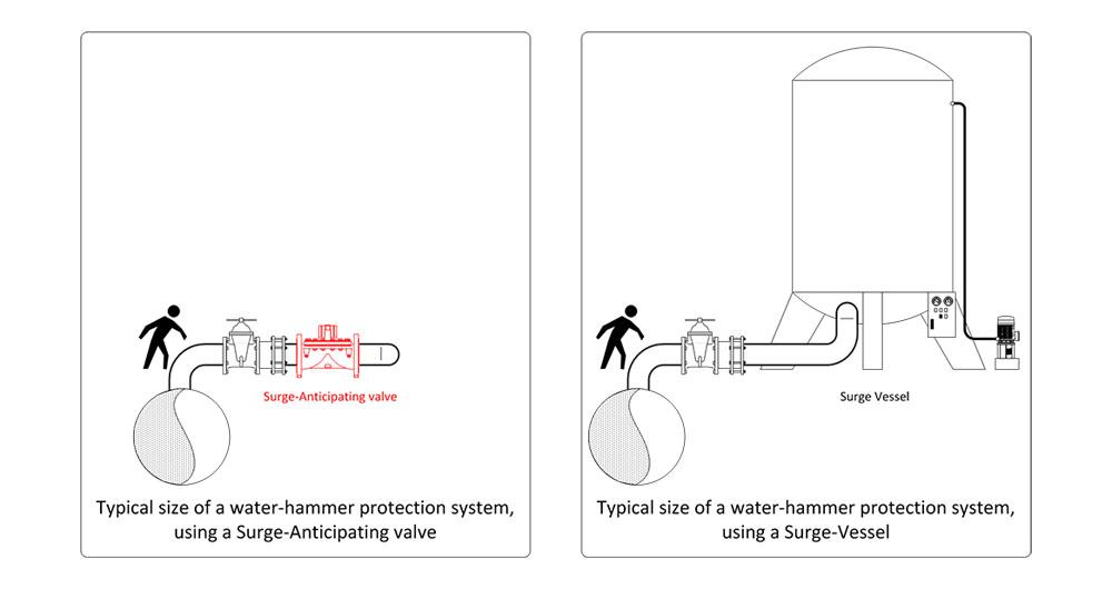 Регулатори за защита от воден удар в помпени системи от Dorot Control Vaves